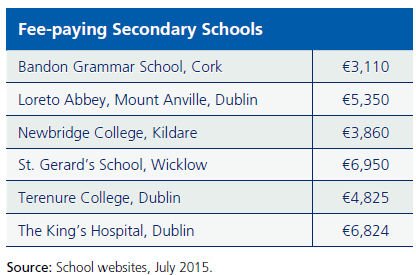 Cost of Private Secondary School