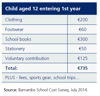 First Year Education Costs